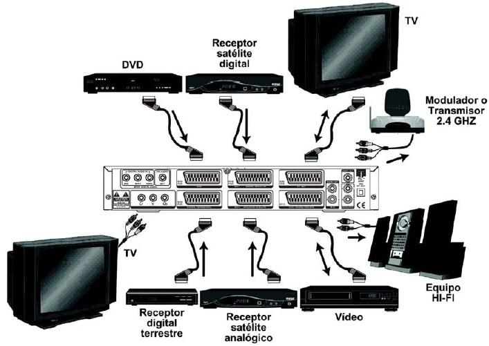 Schema Collegamento Hdmi Rca : Distribuzione tv