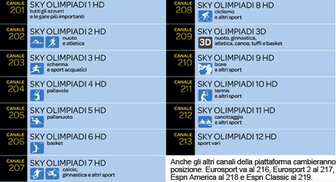 Canali SKY dedicati alle Olimpiadi 2012