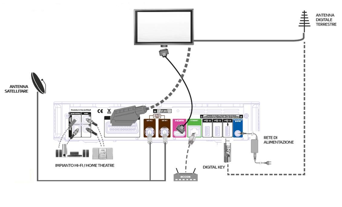 schema collegamento home theatre alla tv