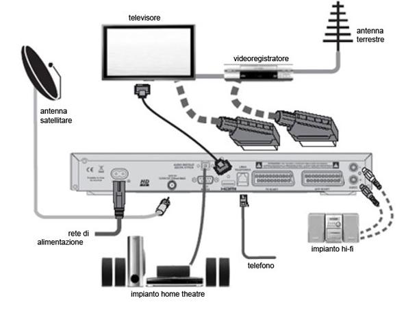 Vizio antenna collegamento