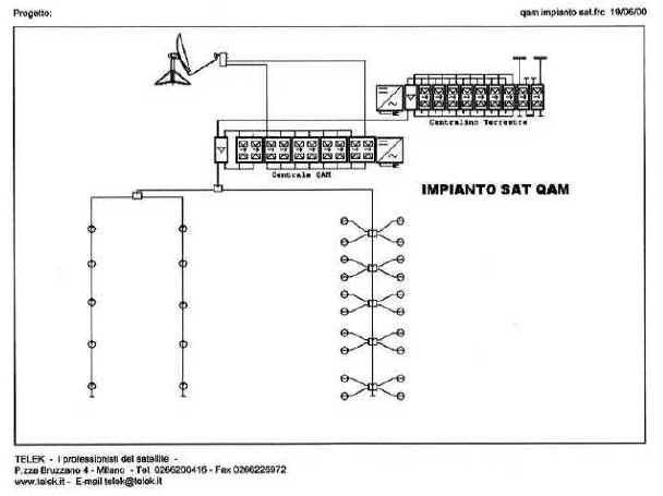 impianto satellitare monocavo QAM