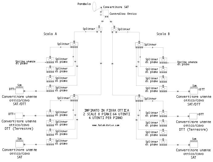 Schema impianto centralizzato monocavo in fibra ottica per condomini