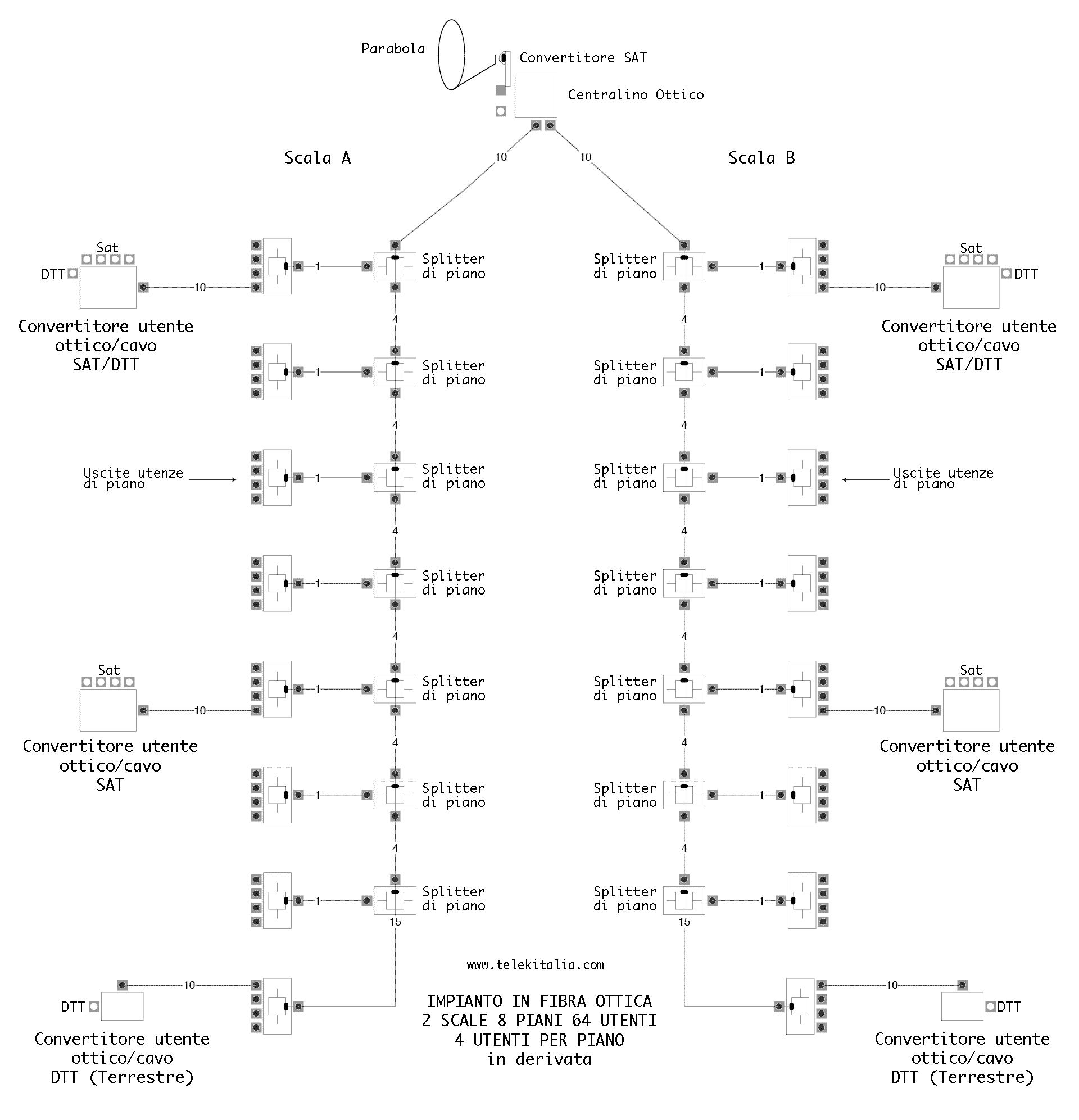 Schema impianto condominiale in fibra ottica in derivata