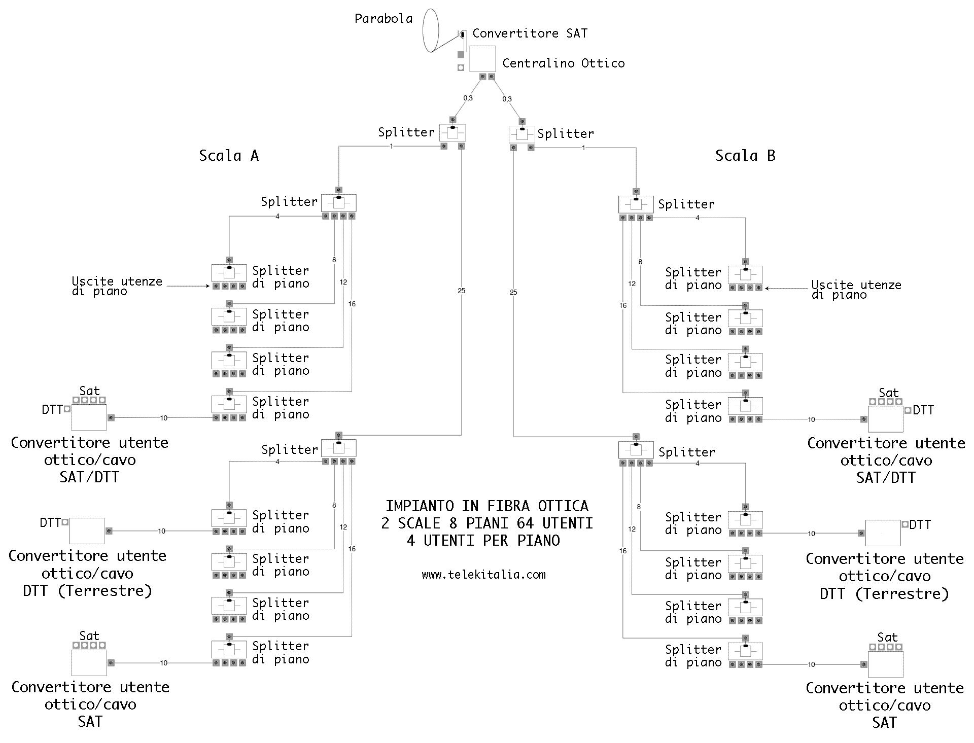 Schema elettrico impianto d