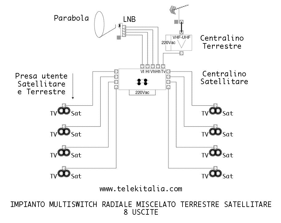 Schema Elettrico Per Antenna Tv : Multicavo radiale