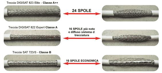 Schermatura con trecciatura cavi coassiali Messi & Paoloni a 24 spole