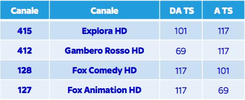 Spostamento canali SKY 8 Ottobre 2015