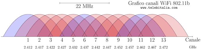 Canali Wi-Fi 802.11b