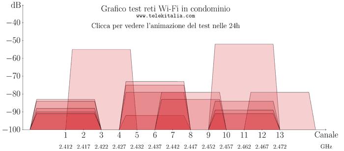 Grafico reale Wi-Fi in condominio